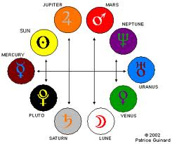 Astrology Planets